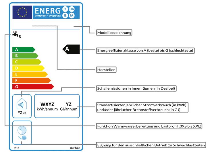 Durchlauferhitzer Energieausweis